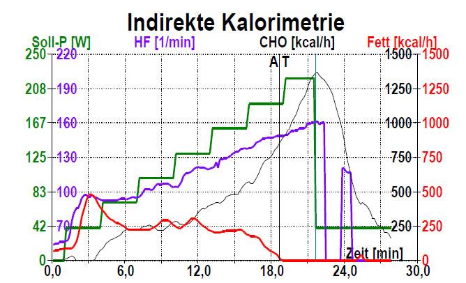 Resultat: verbesserte Fettverbrennung am 8.11.16