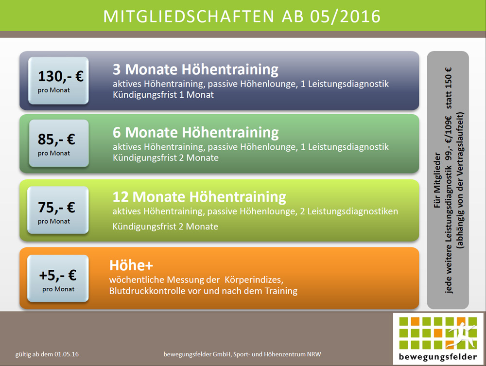 kürzere Laufzeit ab heute: 3 Monate Höhentraining inkl. Leistungsdiagnostik